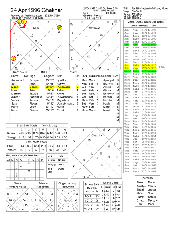 What Does Rahu In Virgo 11 House While Jupiter Is In Sagittarius 2nd