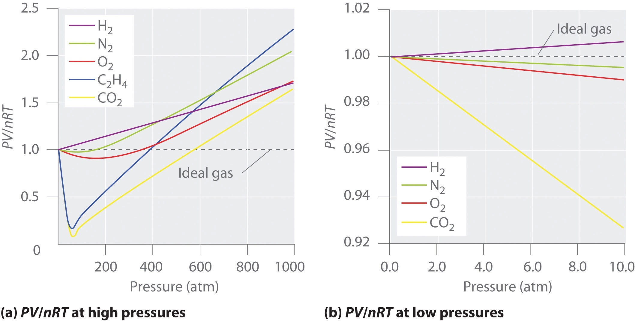 Is air considered an ideal gas? Why or why not? - Quora
