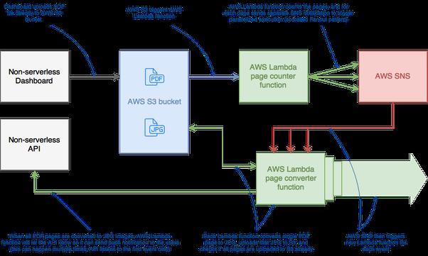 How are you using AWS Lambda? - Quora