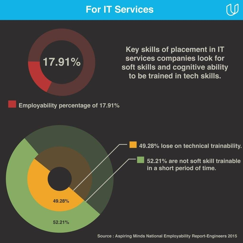 Is the Udacity nanodegree worthwhile for Indians for finding