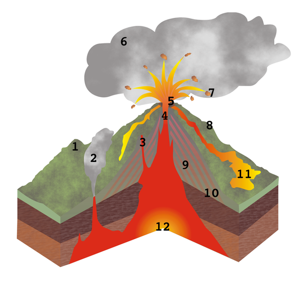 How to make a composite volcano diagram quora good luck ccuart