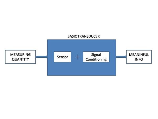 Sensors And Transducers Patranabis Pdf