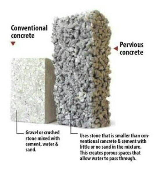 Pervious Concrete Mix Designs : What is pervious concrete how it used in pavements