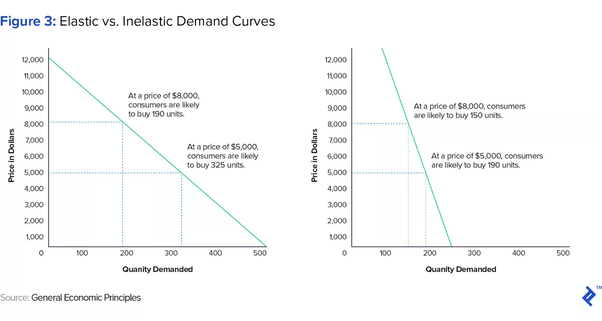 What Is The Difference Between Elastic And Inelastic Demand Quora
