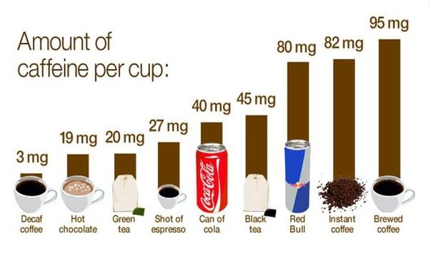 Is Black Tea a good pre workout? Lots
