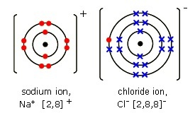 [dot-and-cross diagrams of ionic compounds bbc bitesize]