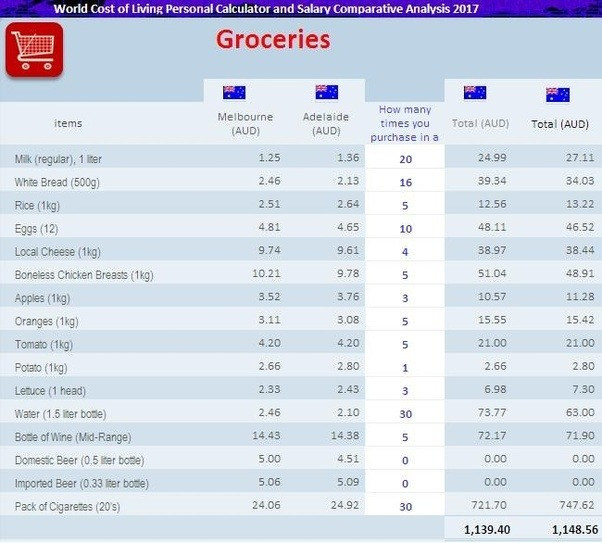 WhatS Your Monthly Expense On Groceries  Quora