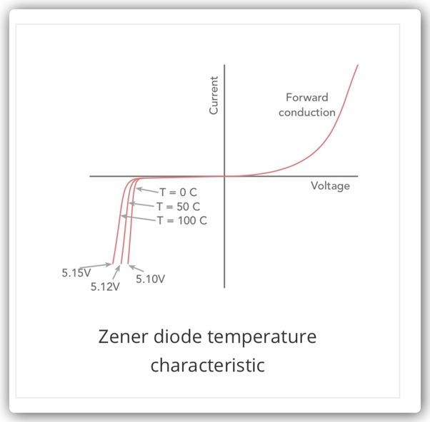 What are the characteristics of a Zener diode as a voltage regulator