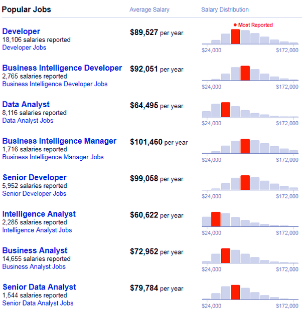 What is the average salary for qlikview developer in the
