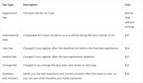 What is the eligibility for an ACT exam? - Quora