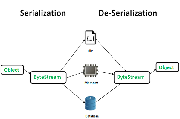 What is Serialization and Deserialization in Java? - Quora