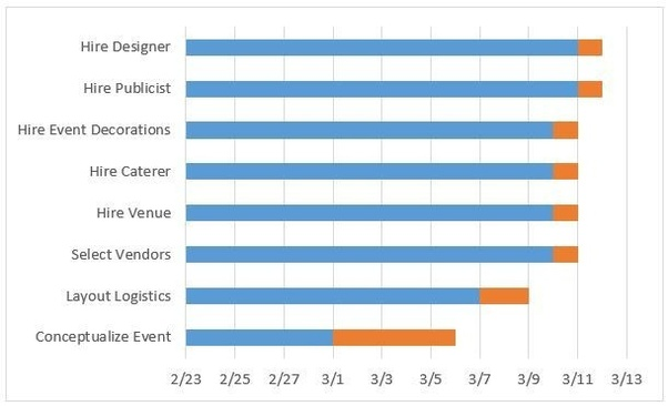 How To Create A Gantt Chart In Excel Quora
