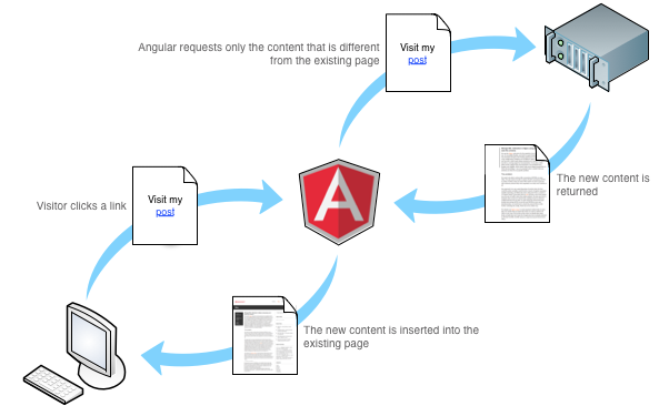 Is angularjs suitable for building big web applications would to know more on why angularjs is the most preferred tool for web application development visit our blog ccuart Choice Image