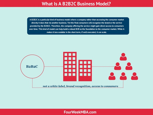 What are some examples of a B2B2C business model? - Quora