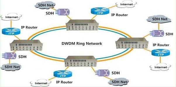 Why not using dwdm technology to build your net fiber tech quora besides the dwdm components like dwdm multi channel muxdemux oadm and optical amplifier are also required in the dwdm ring network publicscrutiny Image collections