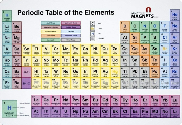 What Is The Atomic Mass Of Magnesium?