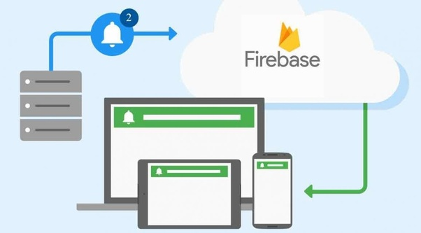 How to send a push notification with Firebase - Quora