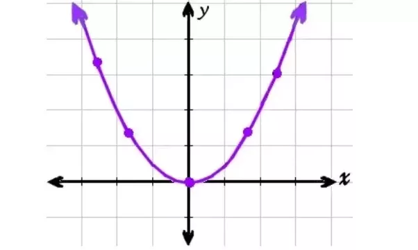 Why is the quadratic function important? - Quora