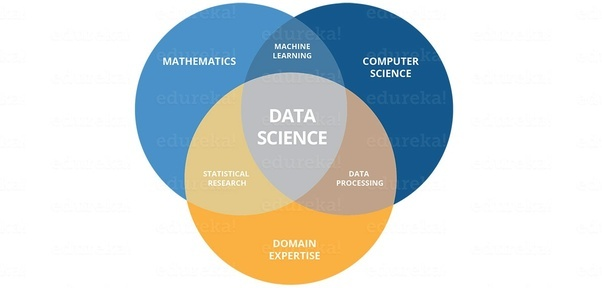 What Is Data Science Quora