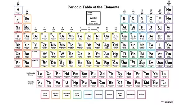 What is the new periodic table quora after urtaz Image collections