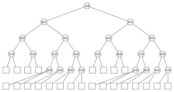 what do you mean shortest decision tree in algorithms