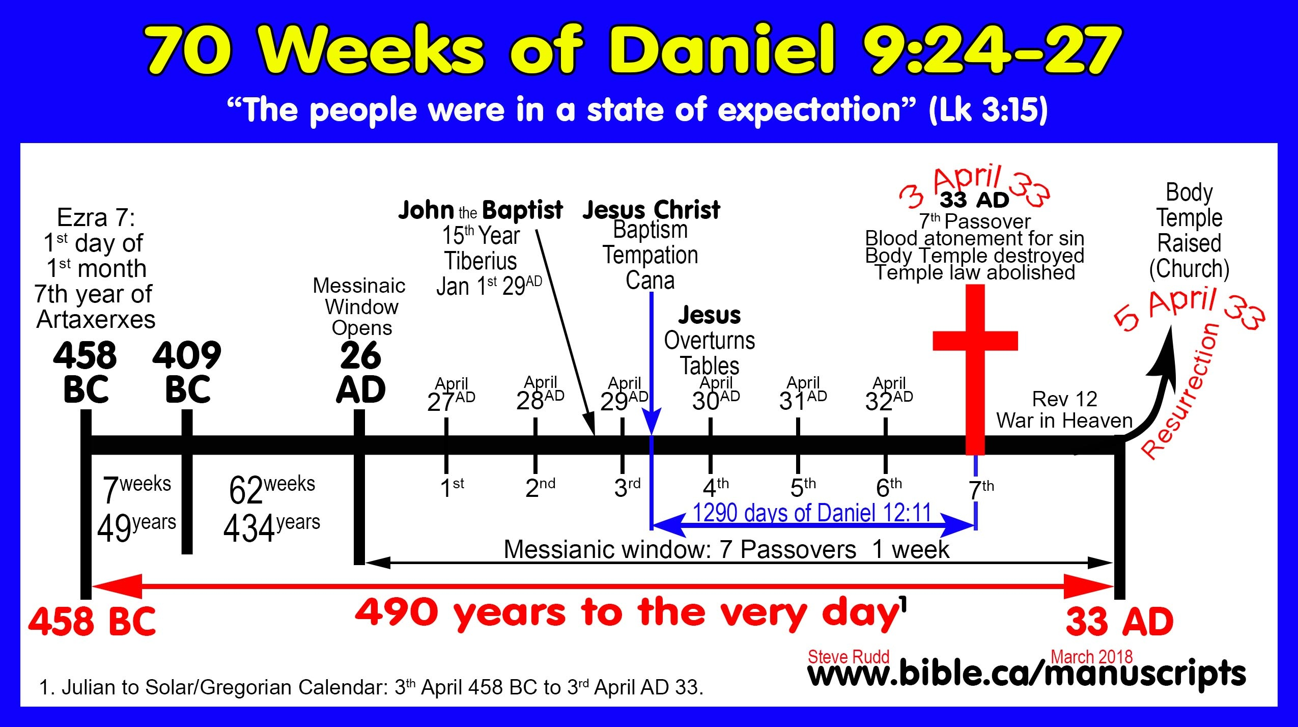 Can you explain Daniel's vision of 70 weeks found in Daniel 9:23-27? - Quora