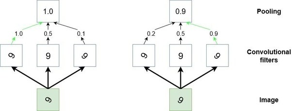 what is max pooling in convolutional neural networks