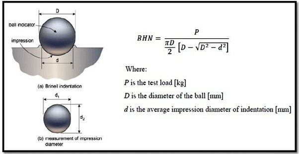 Is Surface Preparation Required In The Brinell Hardness Test Quora