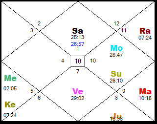 Can you tell us what is the indications of wealth in astrology chart