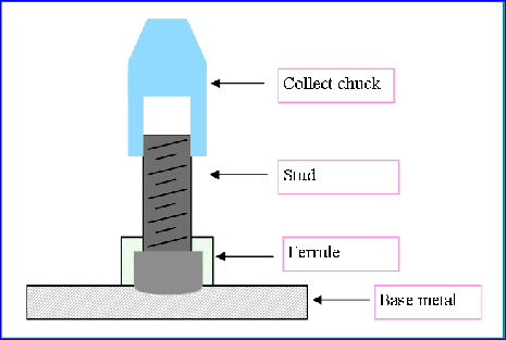 Friction Stir Welding >> What is the difference between Friction stir welding and friction stud welding? - Quora
