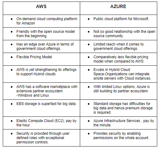 Which cloud service is the best, AWS or Microsoft Azure? - Quora