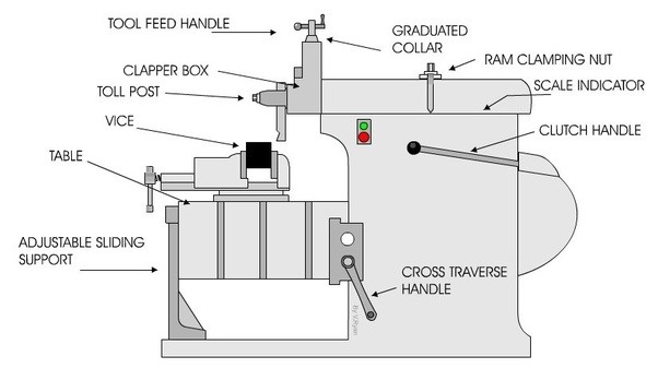 What Is The Difference Between A Shaper Machine Slotter