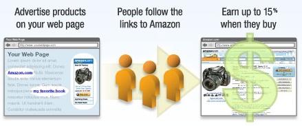 What exactly is Amazon Associates? - Quora