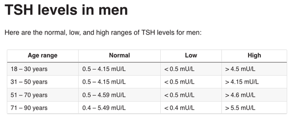 Normal tsh levels female