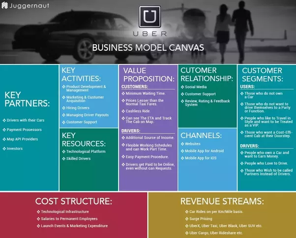 What is uber 39 s business model quora for Motor trend on demand schedule
