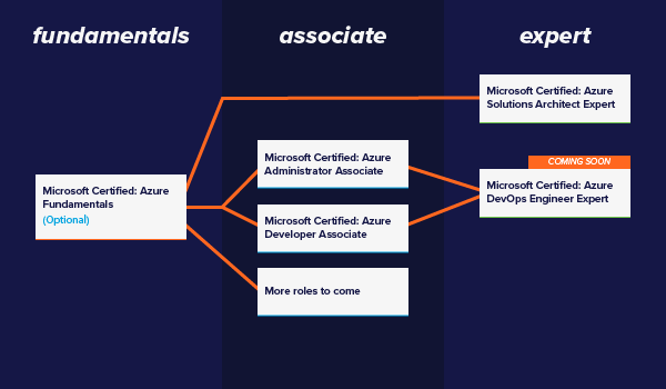 What is the first Azure certification one should do as a