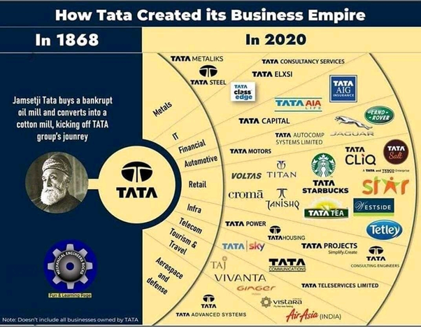 What All Tata Group Products Do You Use In Your Daily Life Quora