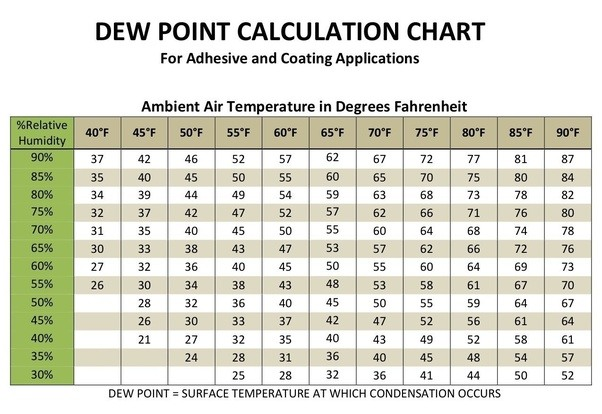 Exceptional Basically Itu0027s About Reducing The Humidity. Donu0027t Let The Environment In  Your House Reach The Dew Point.