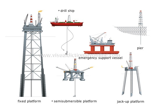 how to offshore oil rigs work