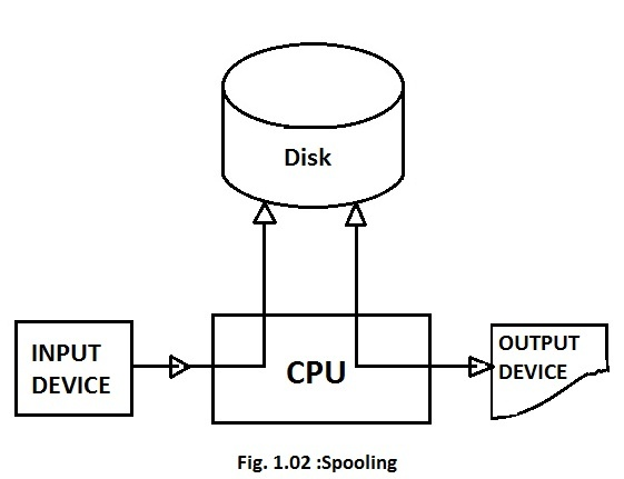 What is spooling in operating system? - Quora