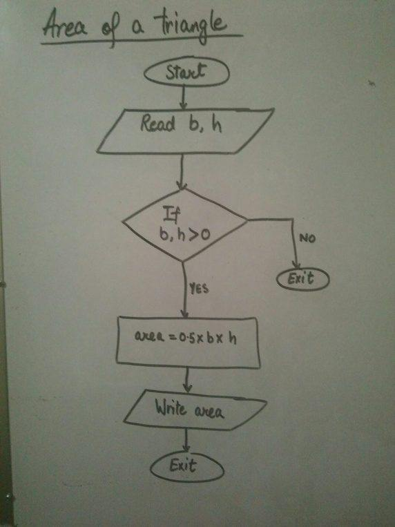 How To Write An Algorithm And Draw A Flow Chart That Reads The Base