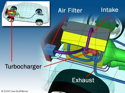 What is the main function of turbo charger in a car? - Quora