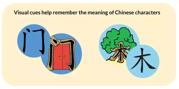 Is Chinese Really The Hardest Language In The World To Learn Quora