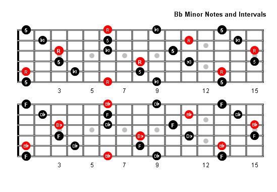 What fingering do you use to play BB major and minor arpeggios? - Quora