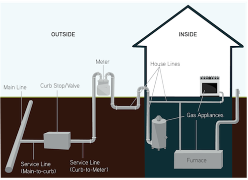 Natural Gas For Residential Use La