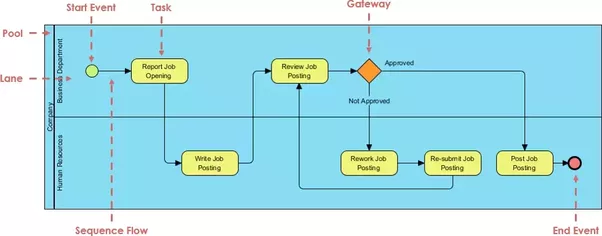 Which uml diagrams business analyst will use quora also recommend a free tool to creating uml diagram ccuart Gallery