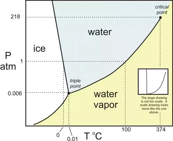 How can gas be liquified quora different molecules will have different diagrams see that at pressure 1atm water turns into ice at 0 and gas at 100 to liquify a gas youll have to ccuart Choice Image