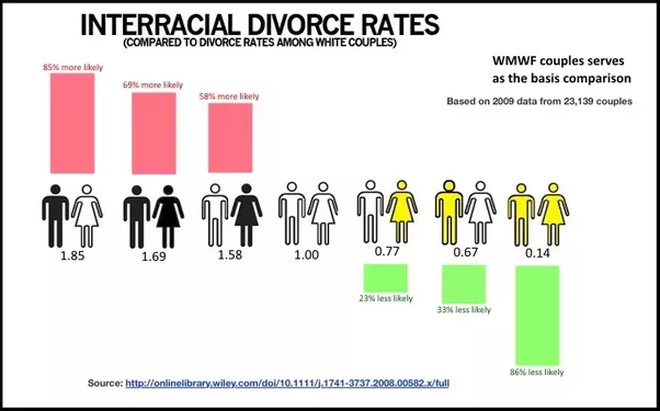 Divorce rates among interracial couples