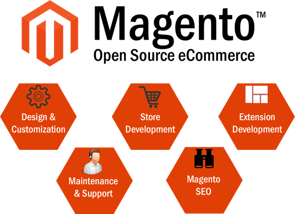 Who are the best Magento developers for an e-commerce