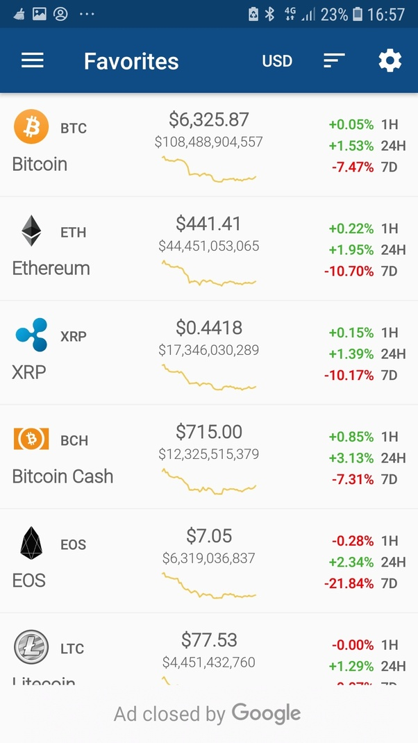 Bitkoinų iki dolerių prognozė